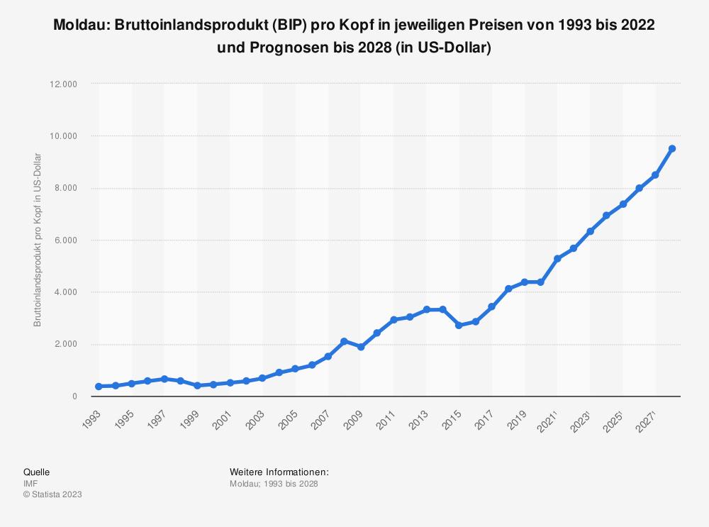 Statistik: Moldau: Bruttoinlandsprodukt (BIP) pro Kopf in jeweiligen Preisen von 1992 bis 2019 und Prognosen bis 2025 (in US-Dollar) | Statista
