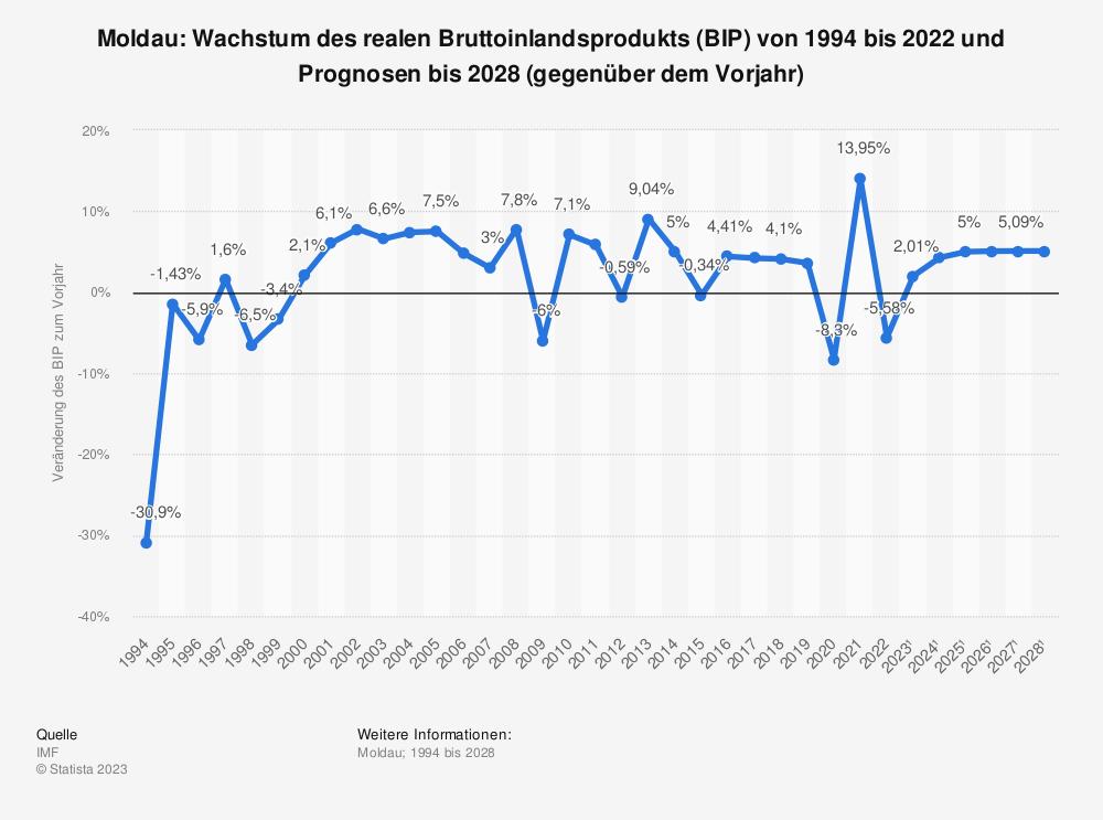 Statistik: Moldau: Wachstum des realen Bruttoinlandsprodukts (BIP) von 1993 bis 2019 und Prognosen bis 2025 (gegenüber dem Vorjahr) | Statista