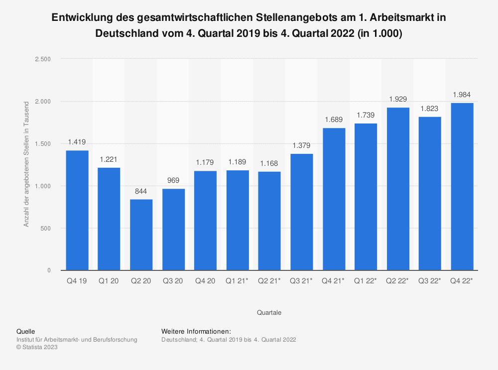 Statistik: Entwicklung des gesamtwirtschaftlichen Stellenangebots am 1. Arbeitsmarkt in Deutschland vom 4. Quartal 2016 bis 4. Quartal 2018 (in 1.000) | Statista