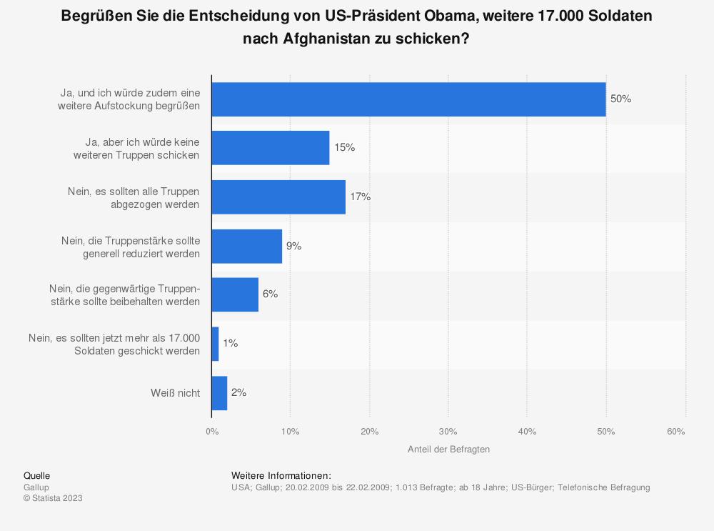 Statistik: Begrüßen Sie die Entscheidung von US-Präsident Obama, weitere 17.000 Soldaten nach Afghanistan zu schicken? | Statista