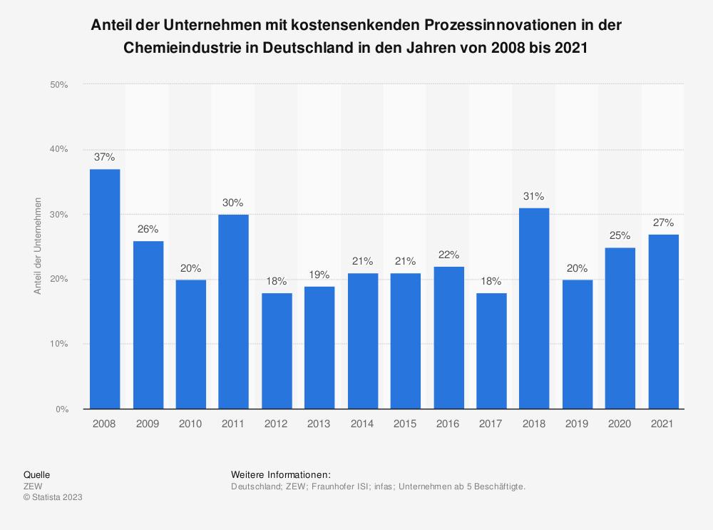 Statistik: Anteil der Unternehmen mit kostensenkenden Prozessinnovationen in der Chemieindustrie in Deutschland in den Jahren von 2008 bis 2017 | Statista