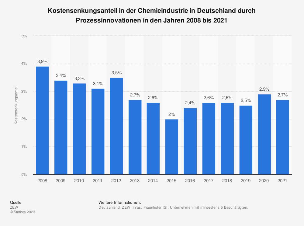 Statistik: Kostensenkungsanteil in der Chemieindustrie in Deutschland durch Prozessinnovationen in den Jahren 2008 bis 2017   Statista