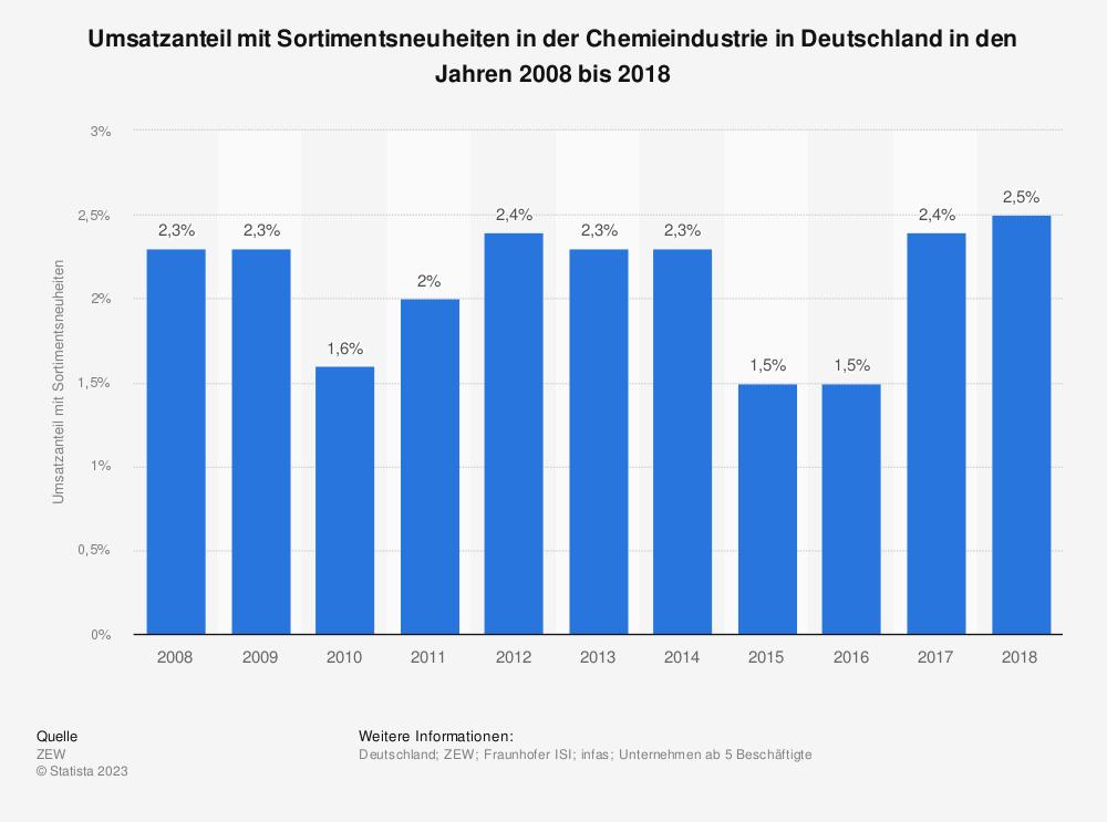 Statistik: Umsatzanteil mit Sortimentsneuheiten in der Chemieindustrie in Deutschland in den Jahren 2008 bis 2017 | Statista