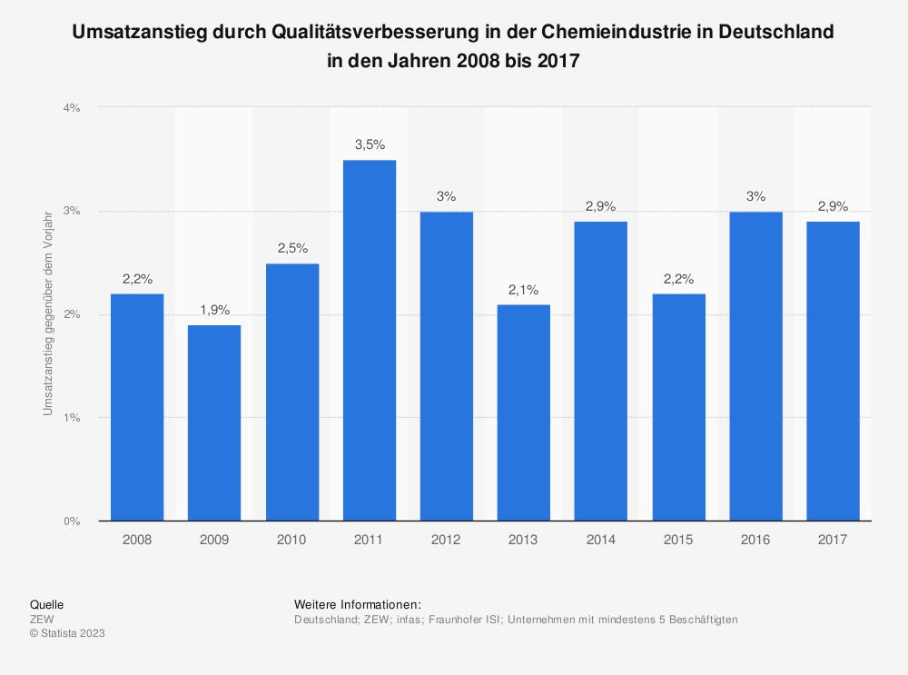 Statistik: Umsatzanstieg durch Qualitätsverbesserung in der Chemieindustrie in Deutschland in den Jahren 2008 bis 2017 | Statista
