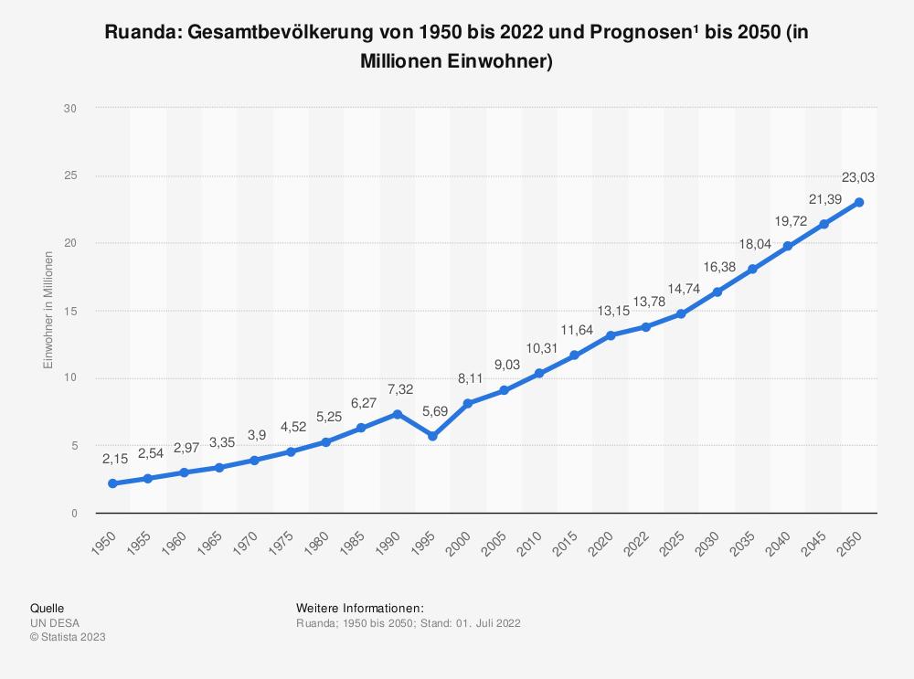 Statistik: Ruanda: Gesamtbevölkerung von 1980 bis 2012 und Prognosen bis 2025 (in Millionen Einwohner) | Statista