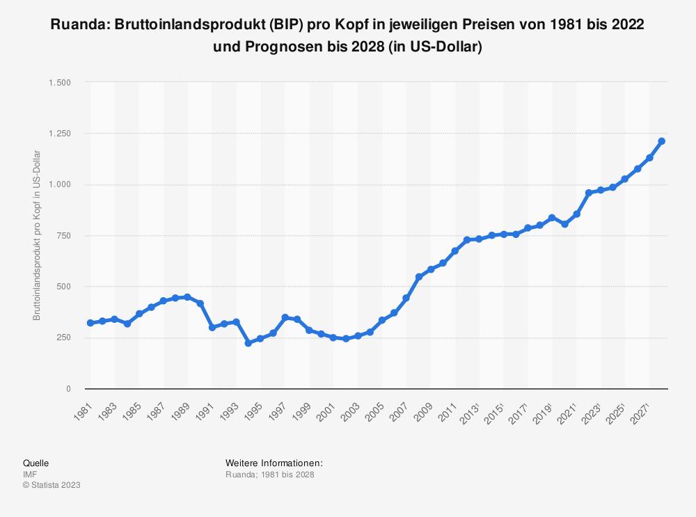 Statistik: Ruanda: Bruttoinlandsprodukt (BIP) pro Kopf in jeweiligen Preisen von 2008 bis 2018 (in US-Dollar) | Statista