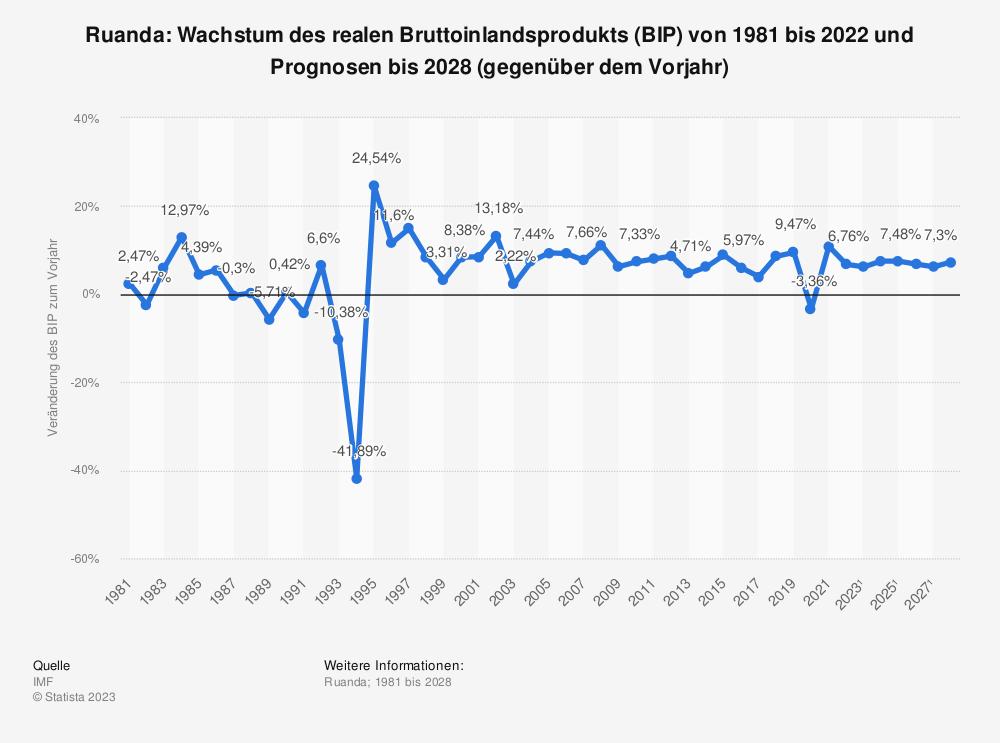 Statistik: Ruanda: Wachstum des realen Bruttoinlandsprodukts (BIP) von 1980 bis 2018 und Prognosen bis 2026 (gegenüber dem Vorjahr) | Statista