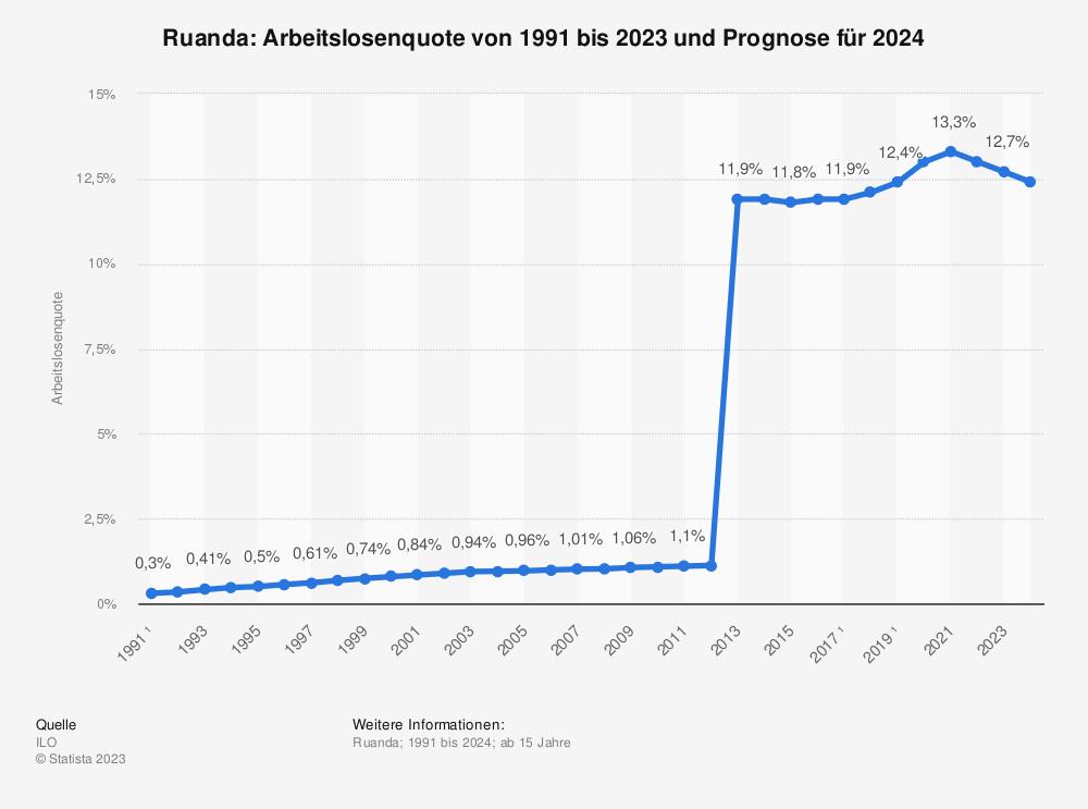 Statistik: Ruanda: Arbeitslosenquote von 1991 bis 2024 | Statista