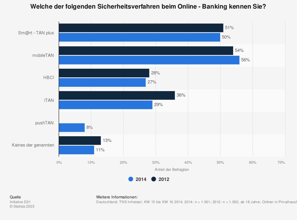 Statistik: Welche der folgenden Sicherheitsverfahren beim Online - Banking kennen Sie? | Statista