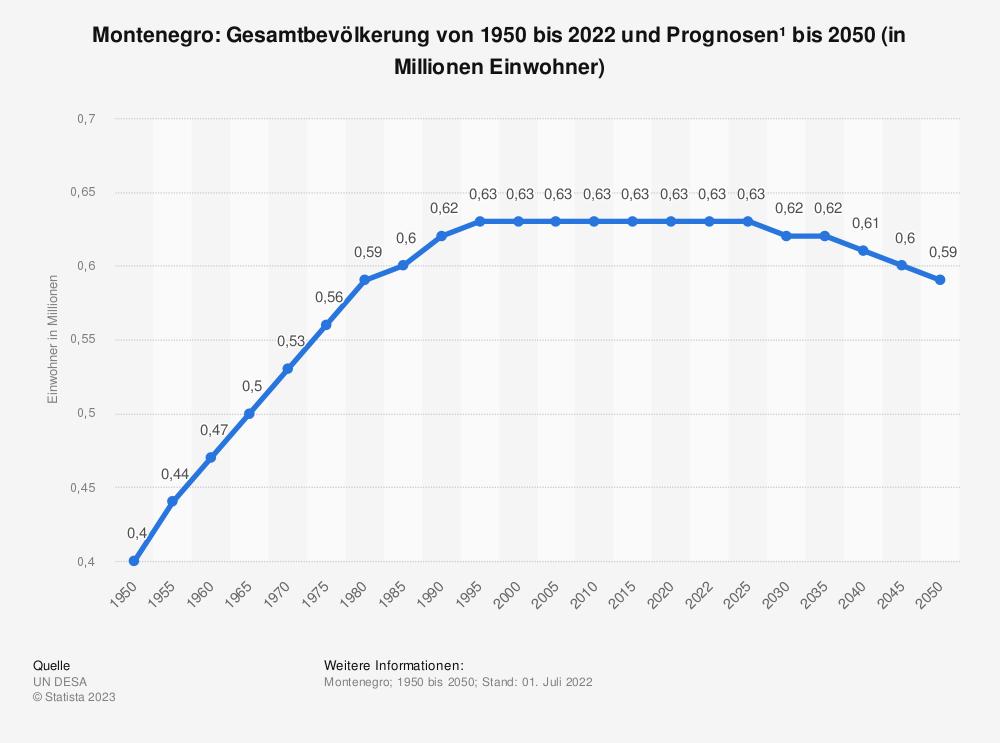 Statistik: Montenegro: Gesamtbevölkerung von 2008 bis 2018 (in 1.000 Einwohner) | Statista