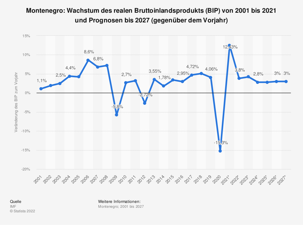 Statistik: Montenegro: Wachstum des realen Bruttoinlandsprodukts (BIP) von 2001 bis 2019 und Prognosen bis 2025 (gegenüber dem Vorjahr) | Statista