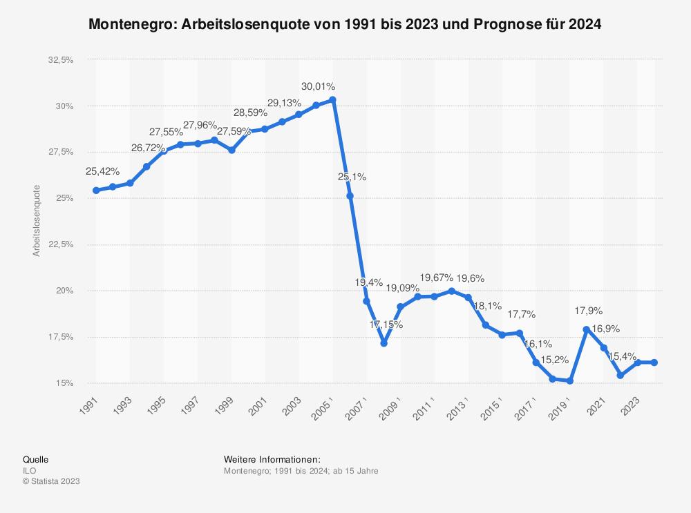 Statistik: Montenegro: Arbeitslosenquote von 2008 bis 2018 | Statista