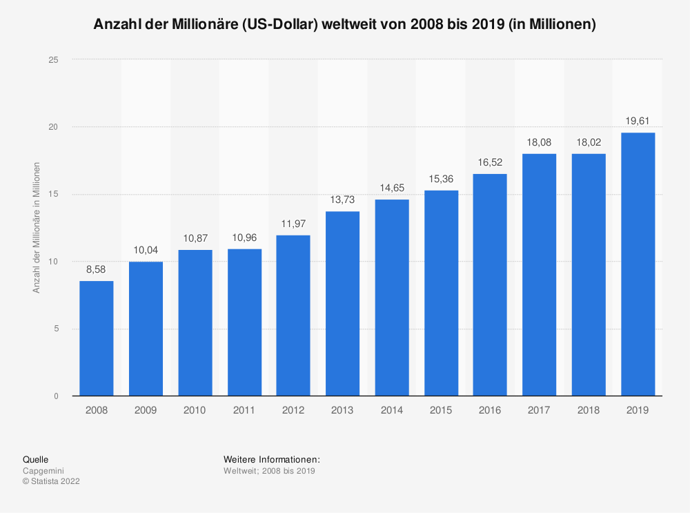 Statistik: Anzahl der Millionäre (US-Dollar) weltweit von 2008 bis 2019 (in Millionen) | Statista