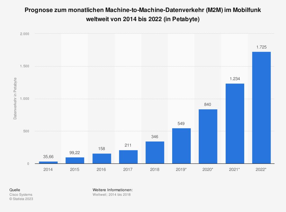 Statistik: Prognose zum monatlichen Machine-to-Machine-Datenverkehr (M2M) im Mobilfunk weltweit von 2014 bis 2022 (in Petabyte) | Statista