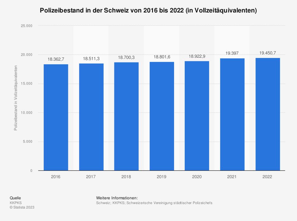 Statistik: Polizeibestand in der Schweiz von 2016 bis 2021 (in Vollzeitäquivalenten) | Statista