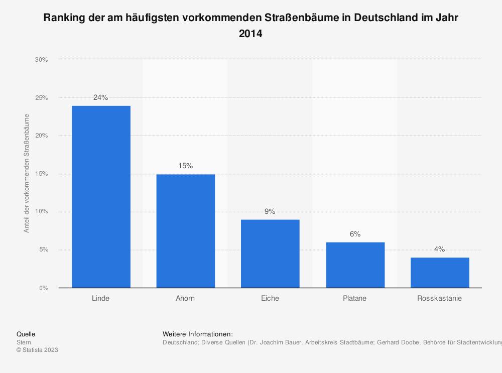 Statistik: Ranking der am häufigsten vorkommenden Straßenbäume in Deutschland im Jahr 2014 | Statista