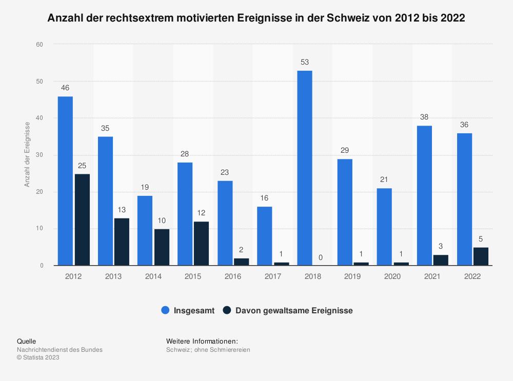 Statistik: Anzahl der rechtsextrem motivierten Ereignisse in der Schweiz von 2012 bis 2018 | Statista