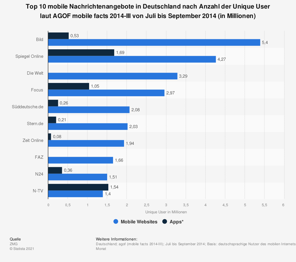 Statistik: Top 10 mobile Nachrichtenangebote in Deutschland nach Anzahl der Unique User laut AGOF mobile facts 2014-III von Juli bis September 2014 (in Millionen) | Statista