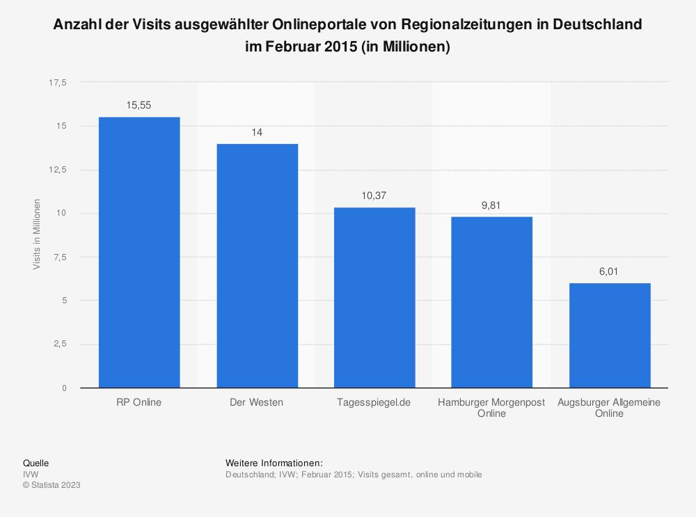 Statistik: Anzahl der Visits ausgewählter Onlineportale von Regionalzeitungen in Deutschland im Februar 2015 (in Millionen) | Statista