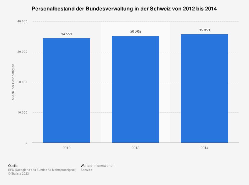 Statistik: Personalbestand der Bundesverwaltung in der Schweiz von 2012 bis 2014 | Statista