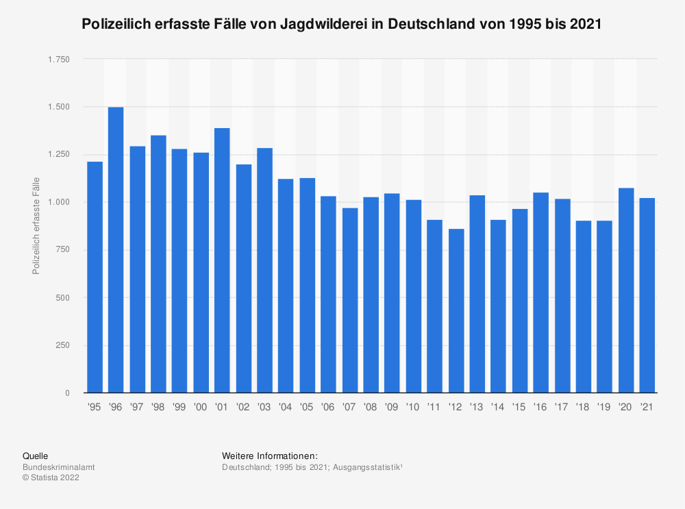 Statistik: Polizeilich erfasste Fälle von Jagdwilderei in Deutschland von 1995 bis 2019 | Statista