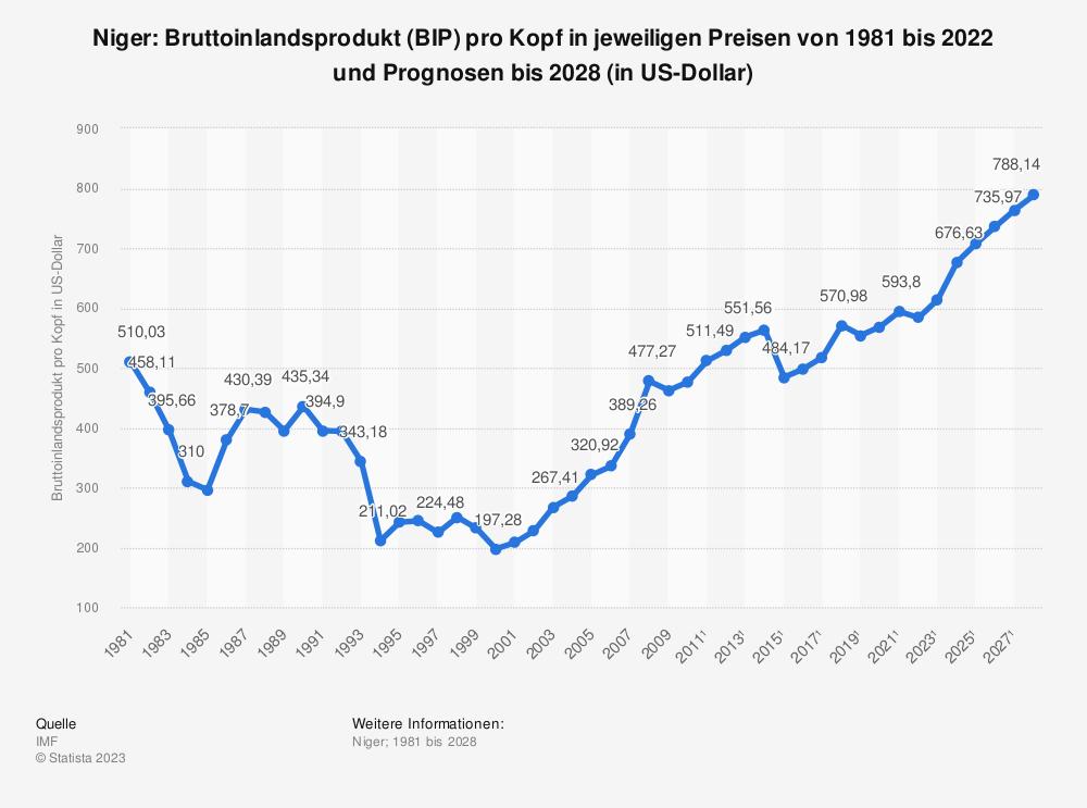 Statistik: Niger: Bruttoinlandsprodukt (BIP) pro Kopf in jeweiligen Preisen von 1980 bis 2018 und Prognosen bis 2024 (in Milliarden US-Dollar) | Statista