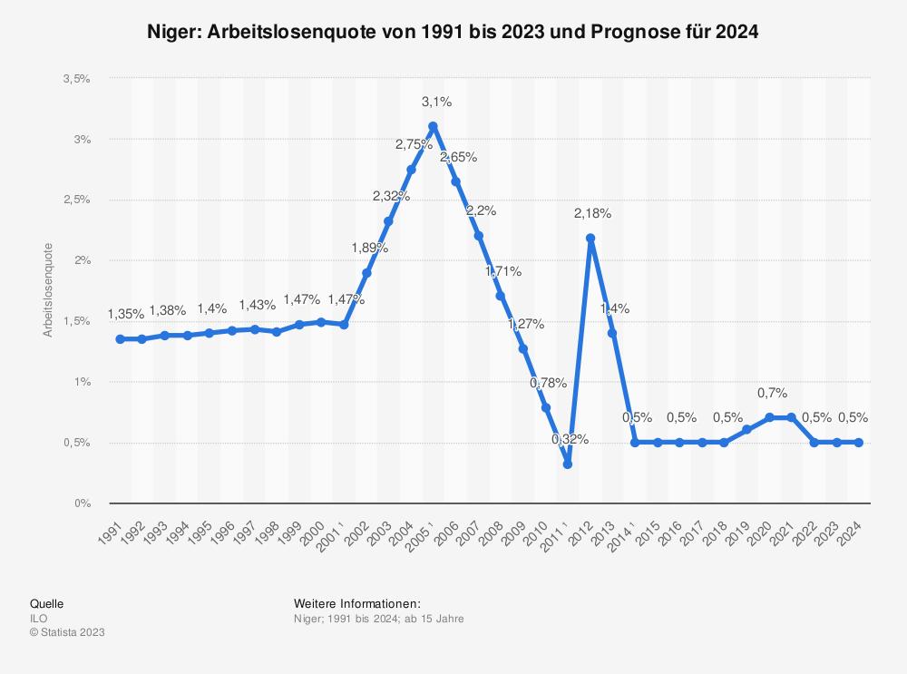 Statistik: Niger: Arbeitslosenquote von 2008 bis 2018 | Statista