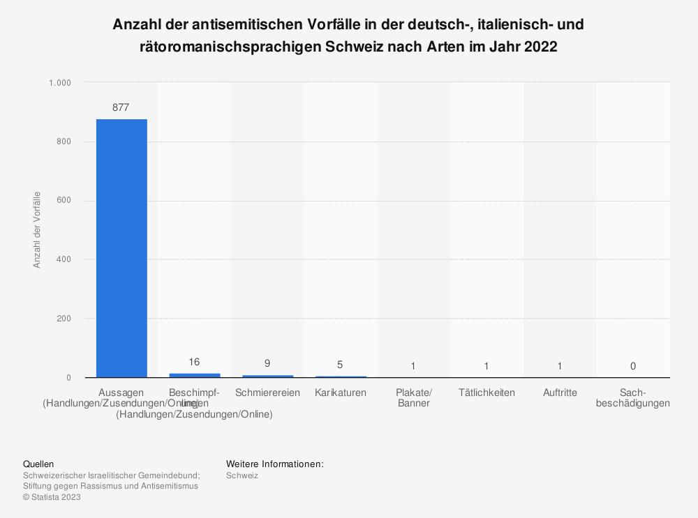 Statistik: Anzahl der antisemitischen Vorfälle in der Deutschschweiz nach Arten von 2014 bis 2017 | Statista
