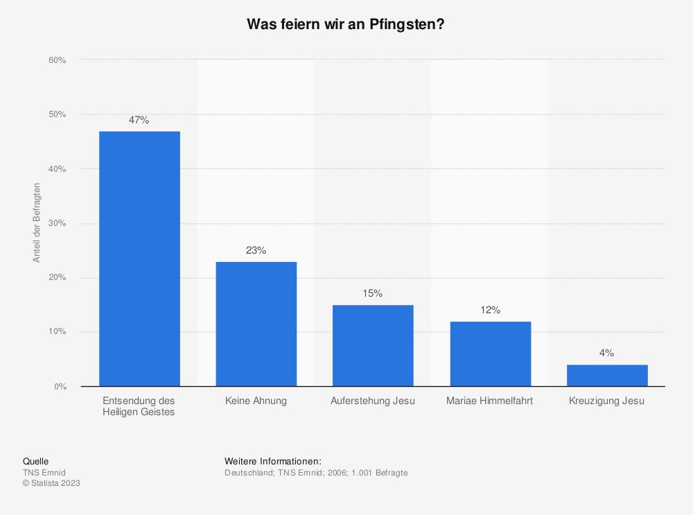 Statistik: Was feiern wir an Pfingsten? | Statista