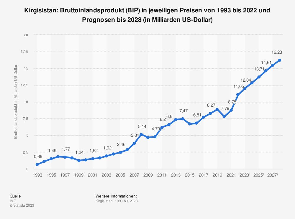 Statistik: Kirgisistan: Bruttoinlandsprodukt (BIP) in jeweiligen Preisen von 1992 bis 2018 und Prognosen bis 2024 (in Milliarden US-Dollar) | Statista