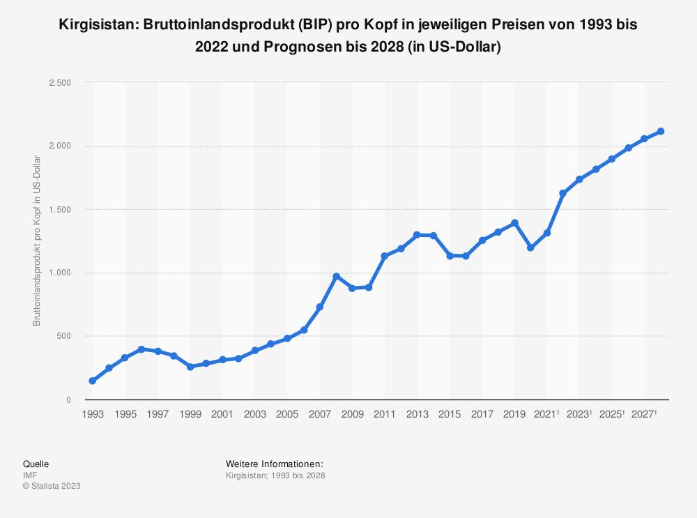 Statistik: Kirgisistan: Bruttoinlandsprodukt (BIP) pro Kopf in jeweiligen Preisen von 1992 bis 2019 und Prognosen bis 2025 (in US-Dollar) | Statista