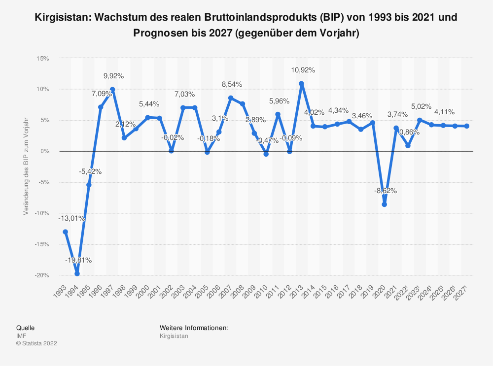 Statistik: Kirgisistan: Wachstum des realen Bruttoinlandsprodukts (BIP) von 1993 bis 2019 und Prognosen bis 2026 (gegenüber dem Vorjahr) | Statista