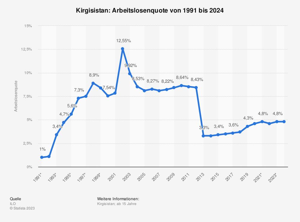 Statistik: Kirgisistan: Arbeitslosenquote von 1991 bis 2023  | Statista