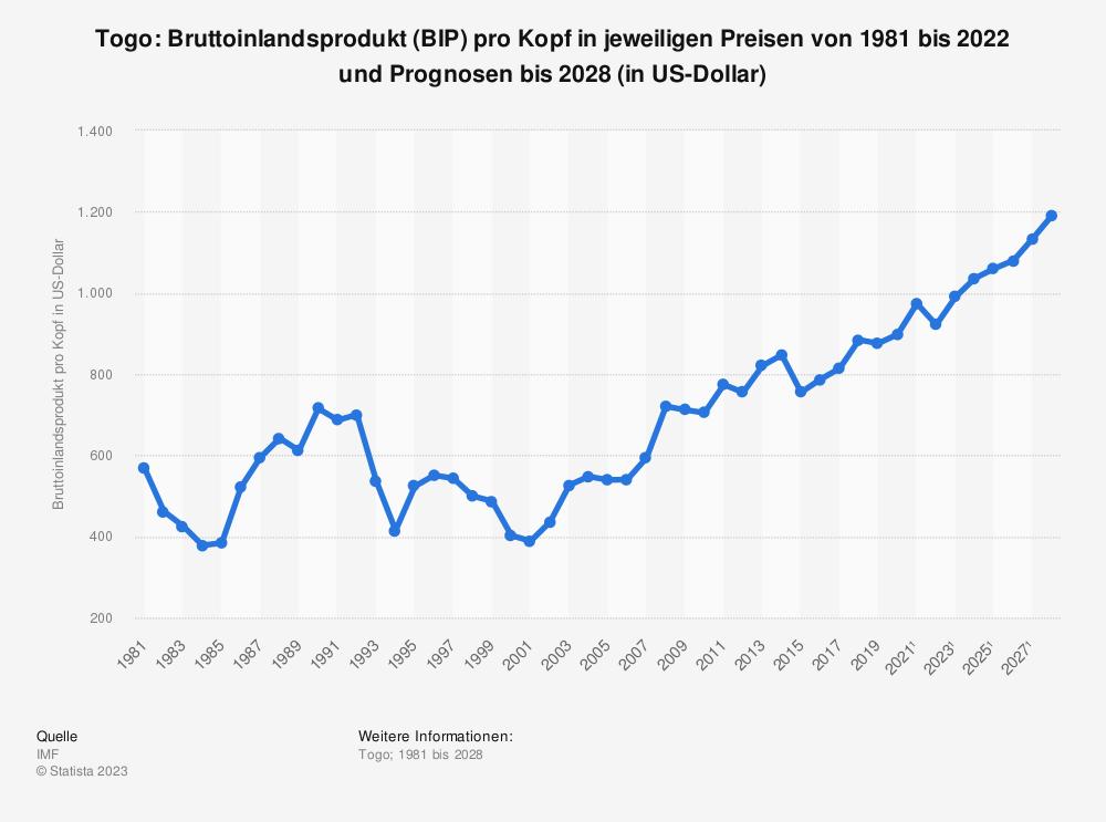 Statistik: Togo: Bruttoinlandsprodukt (BIP) pro Kopf in jeweiligen Preisen von 1980 bis 2018 und Prognosen bis 2024 (in US-Dollar) | Statista