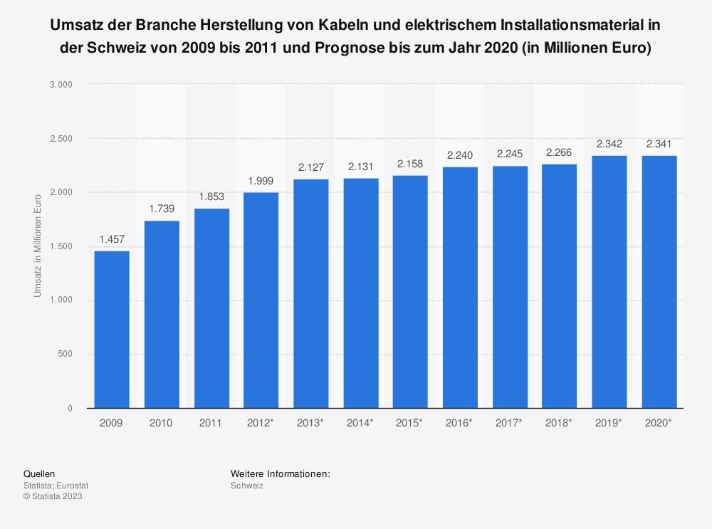 Statistik: Umsatz der Branche Herstellung von Kabeln und elektrischem Installationsmaterial in der Schweiz von 2009 bis 2011 und Prognose bis zum Jahr 2020 (in Millionen Euro)   Statista