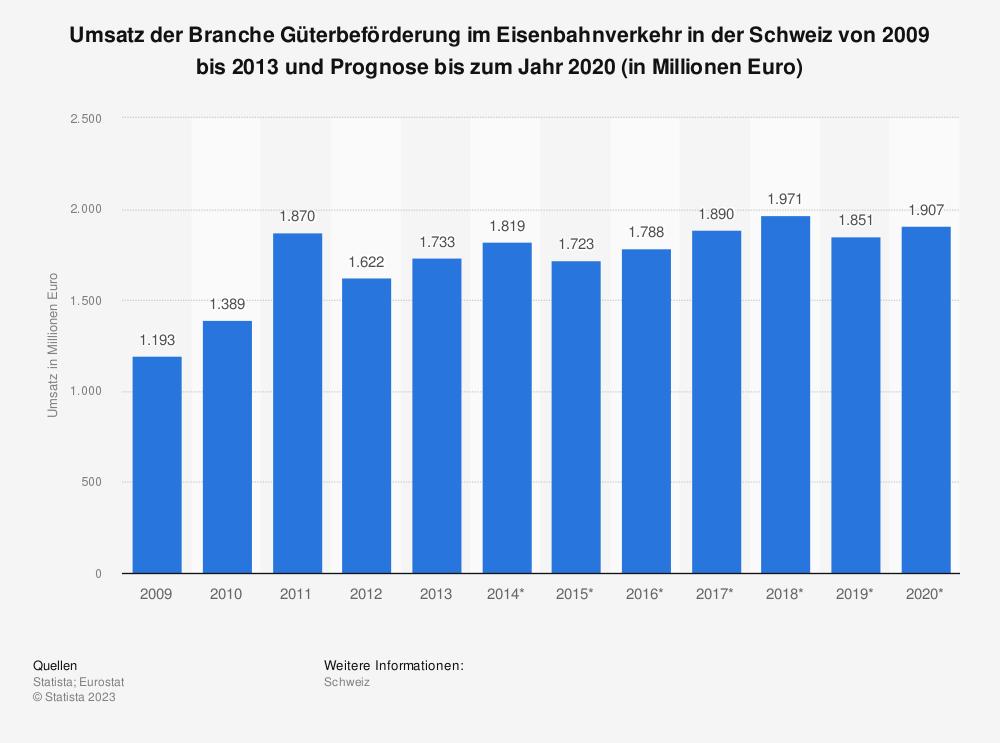 Statistik: Umsatz der Branche Güterbeförderung im Eisenbahnverkehr in der Schweiz von 2009 bis 2013 und Prognose bis zum Jahr 2020 (in Millionen Euro) | Statista