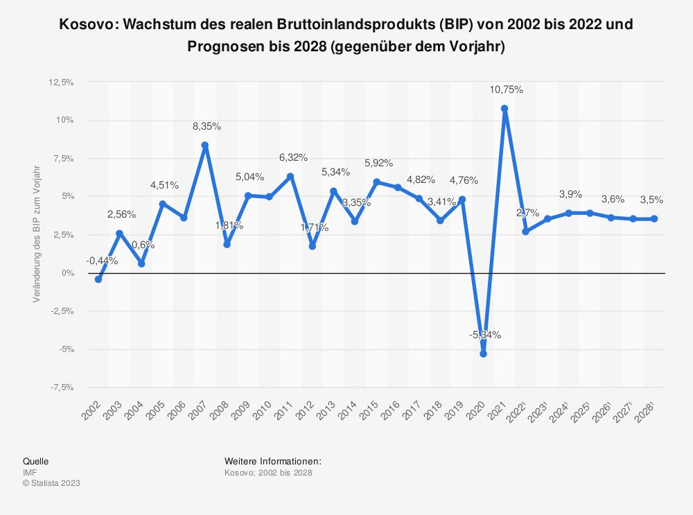 Statistik: Kosovo: Wachstum des realen Bruttoinlandsprodukts (BIP) von 2001 bis 2019 und Prognosen bis 2021 (gegenüber dem Vorjahr) | Statista