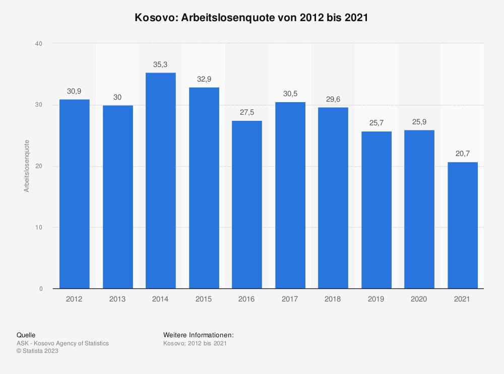 Statistik: Kosovo: Arbeitslosenquote von 2006 bis 2016 | Statista