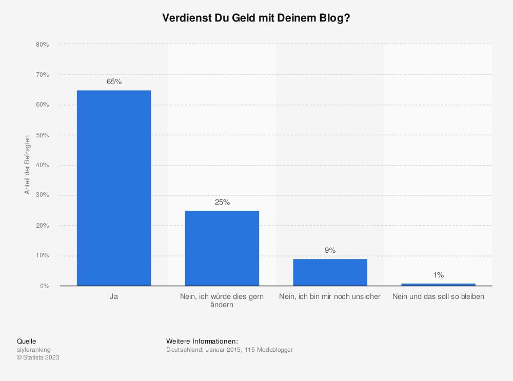 Statistik: Verdienst Du Geld mit Deinem Blog? | Statista
