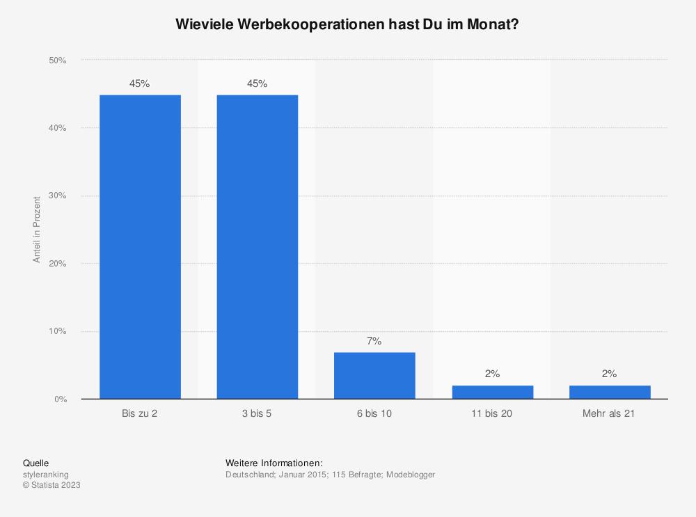 Statistik: Wieviele Werbekooperationen hast Du im Monat? | Statista
