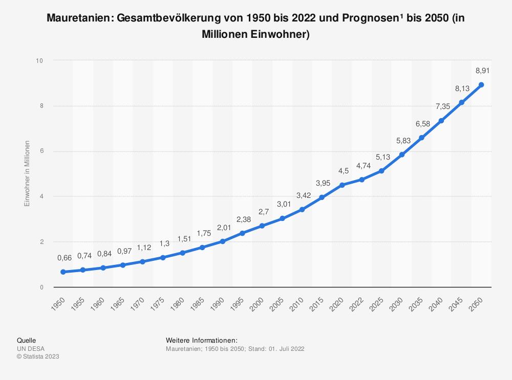 Statistik: Mauretanien: Gesamtbevölkerung von 1990 bis 2018 und Prognosen bis 2024 (in Millionen Einwohner) | Statista