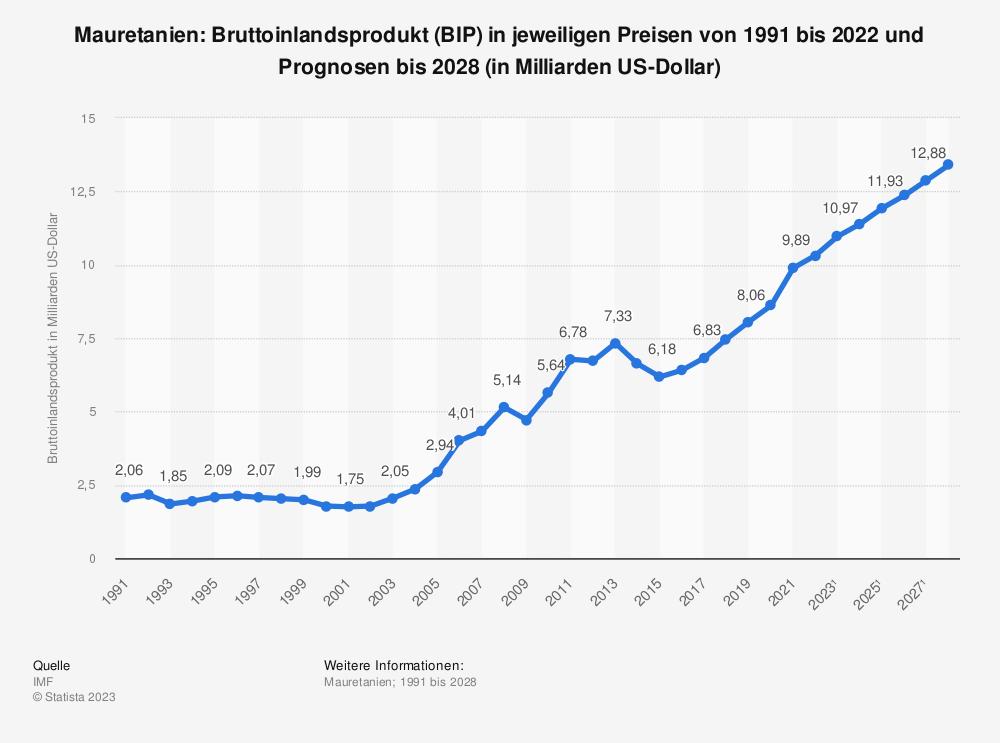 Statistik: Mauretanien: Bruttoinlandsprodukt (BIP) in jeweiligen Preisen von 2008 bis 2018 (in Milliarden US-Dollar) | Statista