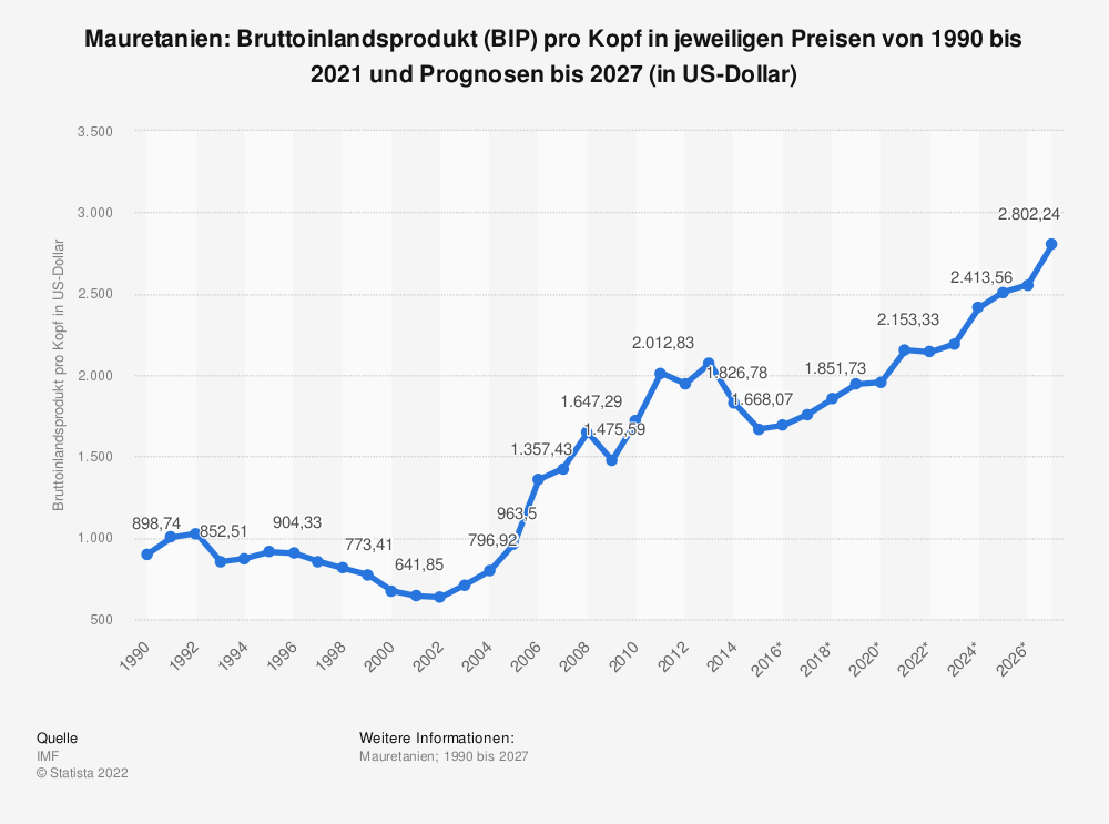 Statistik: Mauretanien: Bruttoinlandsprodukt (BIP) pro Kopf in jeweiligen Preisen von 2008 bis 2018 (in US-Dollar) | Statista