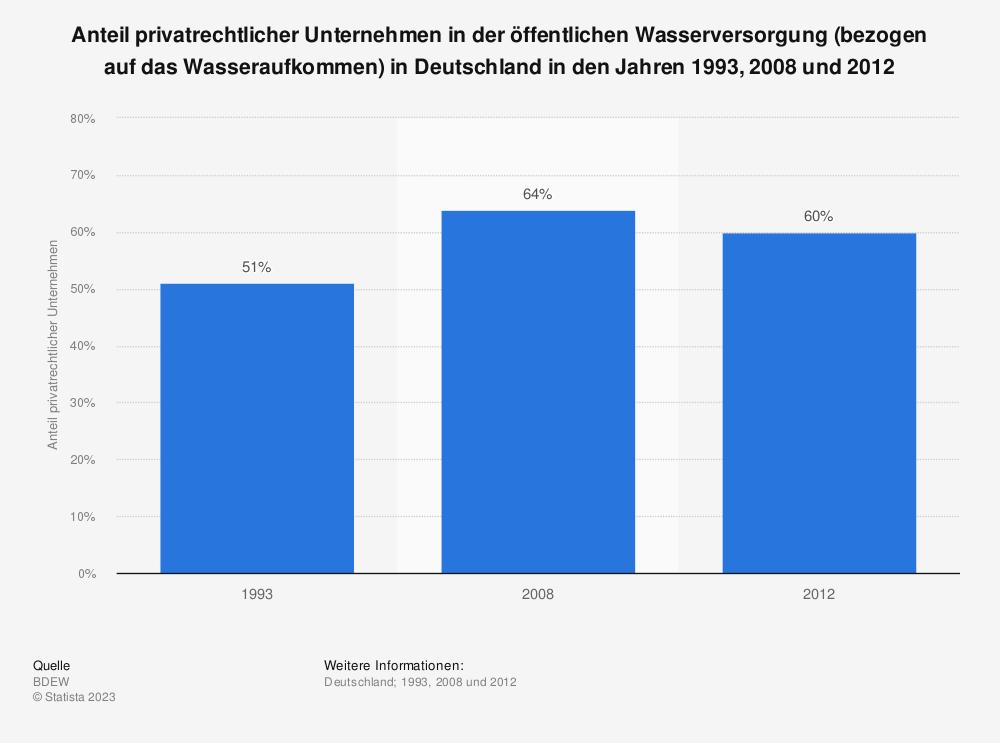 Statistik: Anteil privatrechtlicher Unternehmen in der öffentlichen Wasserversorgung (bezogen auf das Wasseraufkommen) in Deutschland in den Jahren 1993, 2008 und 2012 | Statista