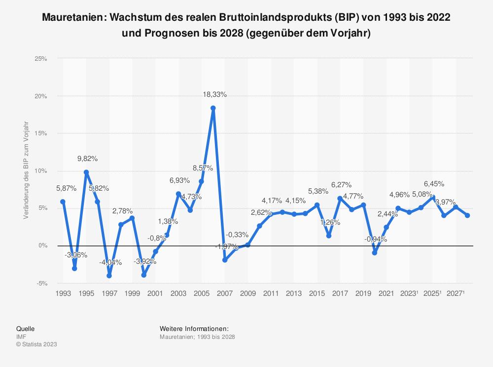Statistik: Mauretanien: Wachstum des realen Bruttoinlandsprodukts (BIP) von 1992 bis 2018 und Prognosen bis 2026 (gegenüber dem Vorjahr) | Statista