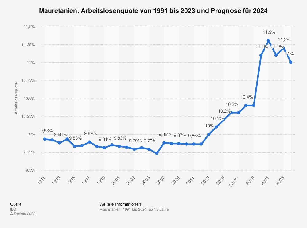 Statistik: Mauretanien: Arbeitslosenquote von 2008 bis 2018 | Statista