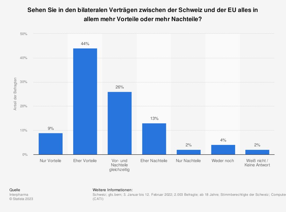 Statistik: Sehen Sie in den bilateralen Verträgen zwischen der Schweiz und der EU alles in allem mehr Vorteile oder mehr Nachteile? | Statista