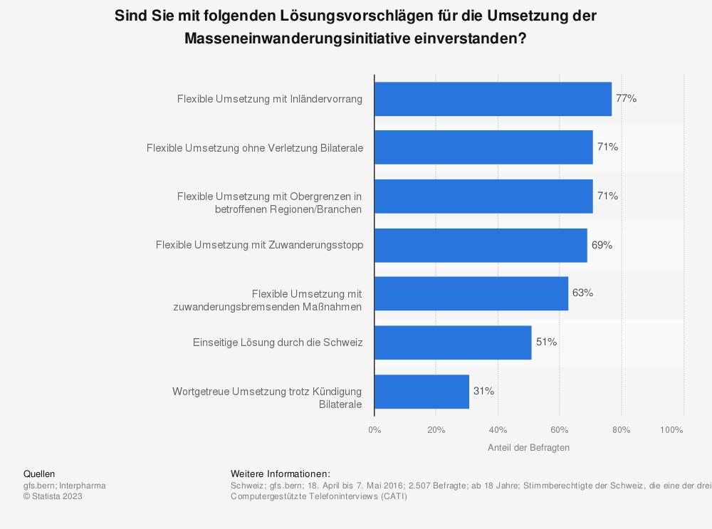 Statistik: Sind Sie mit folgenden Lösungsvorschlägen für die Umsetzung der Masseneinwanderungsinitiative einverstanden? | Statista