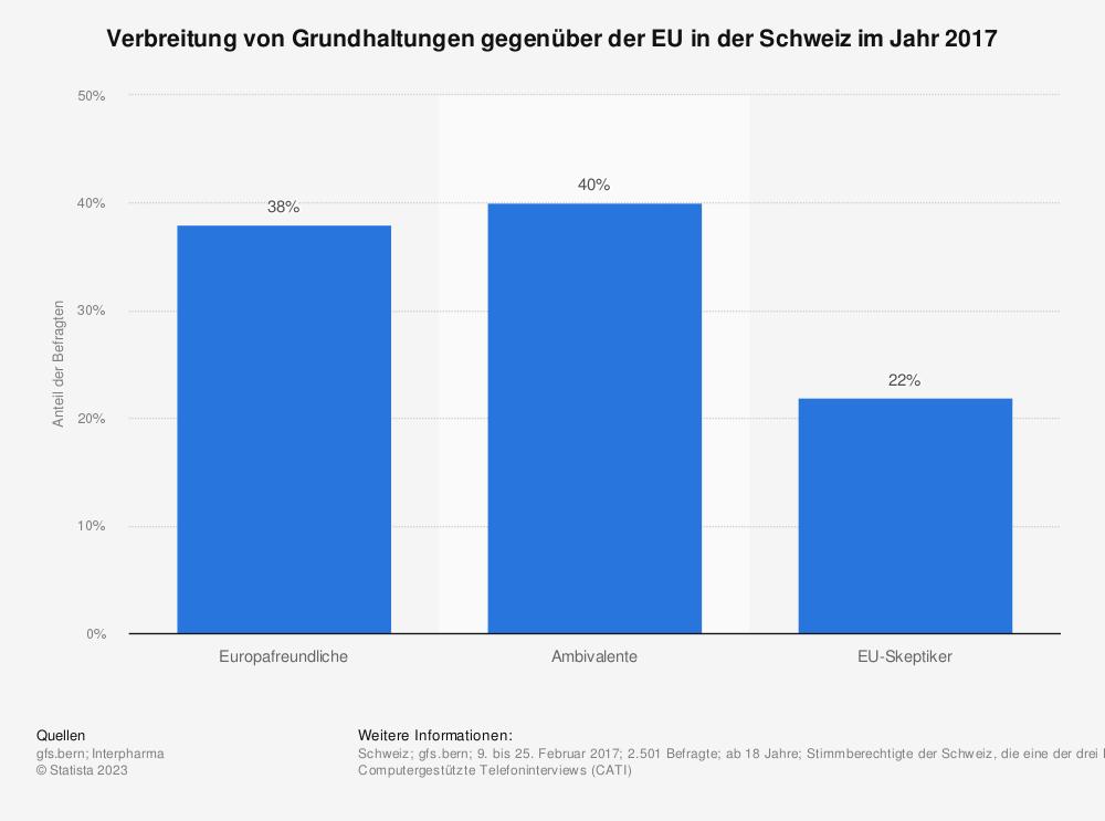 Statistik: Verbreitung von Grundhaltungen gegenüber der EU in der Schweiz im Jahr 2017 | Statista