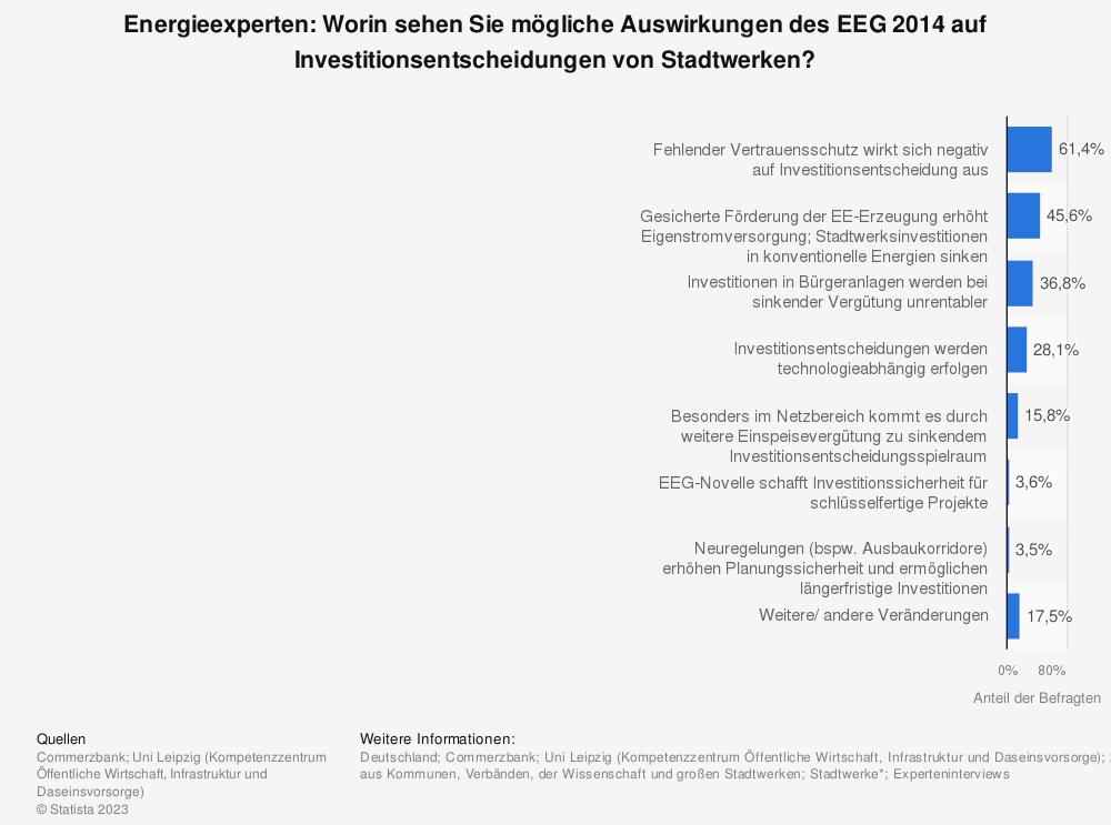 Statistik: Energieexperten: Worin sehen Sie mögliche Auswirkungen des EEG 2014 auf Investitionsentscheidungen von Stadtwerken? | Statista